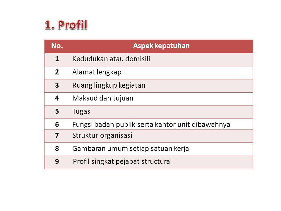 1. Profil No. Aspek kepatuhan 1 Kedudukan atau domisili 2
