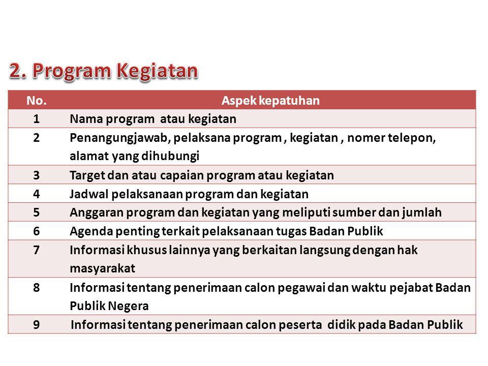 2. Program Kegiatan No. Aspek kepatuhan 1 Nama program atau kegiatan 2