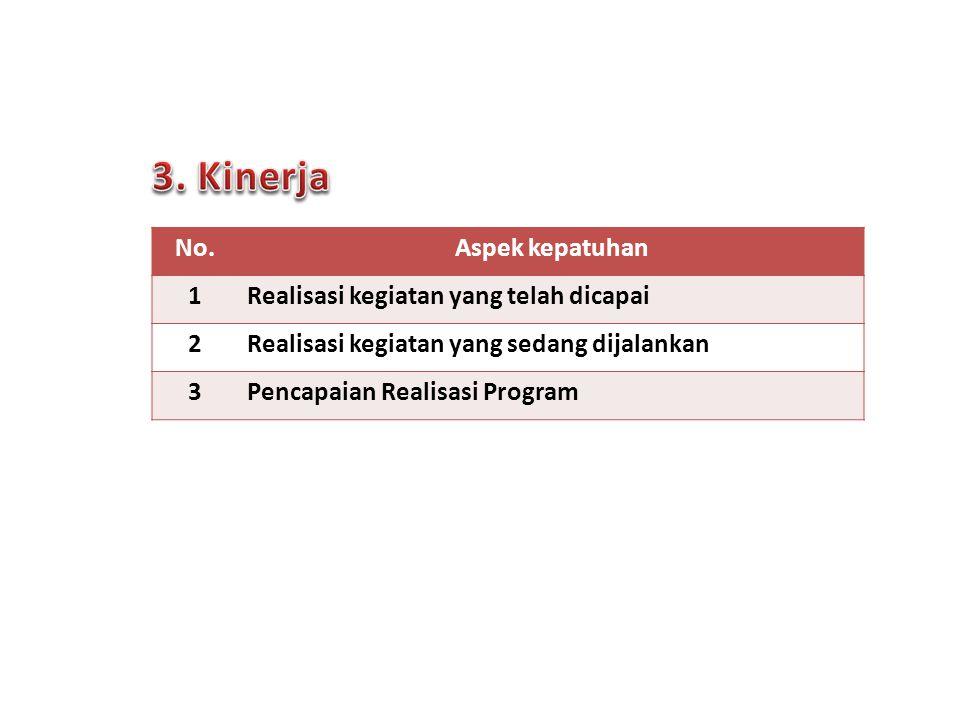 3. Kinerja No. Aspek kepatuhan 1 Realisasi kegiatan yang telah dicapai