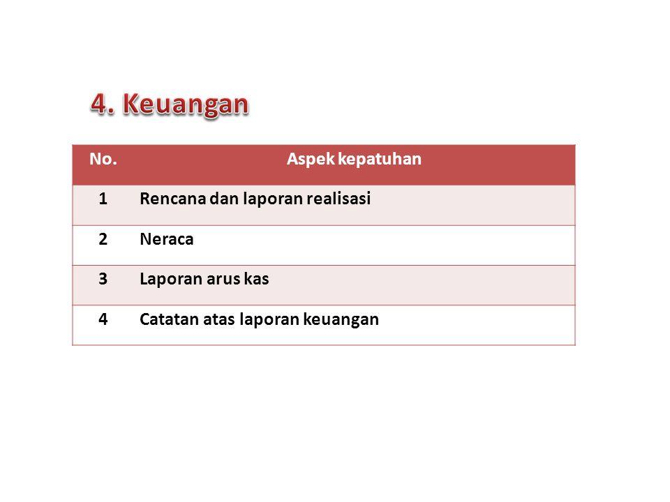4. Keuangan No. Aspek kepatuhan 1 Rencana dan laporan realisasi 2