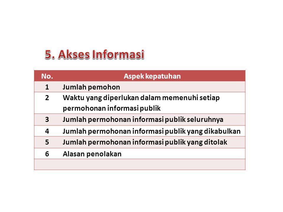 5. Akses Informasi No. Aspek kepatuhan 1 Jumlah pemohon 2