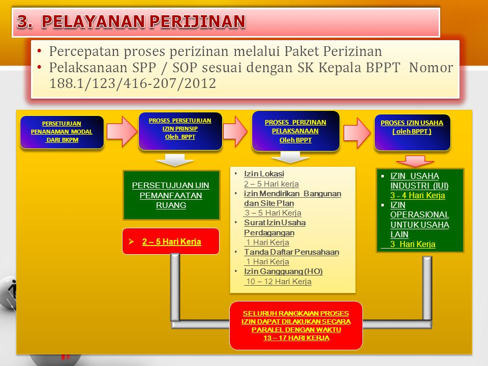 PELAYANAN PERIJINAN Percepatan proses perizinan melalui Paket Perizinan.