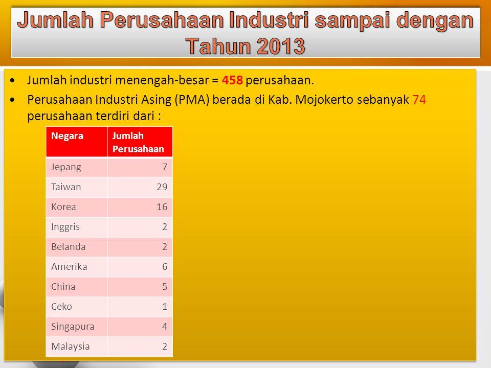 Jumlah Perusahaan Industri sampai dengan Tahun 2013