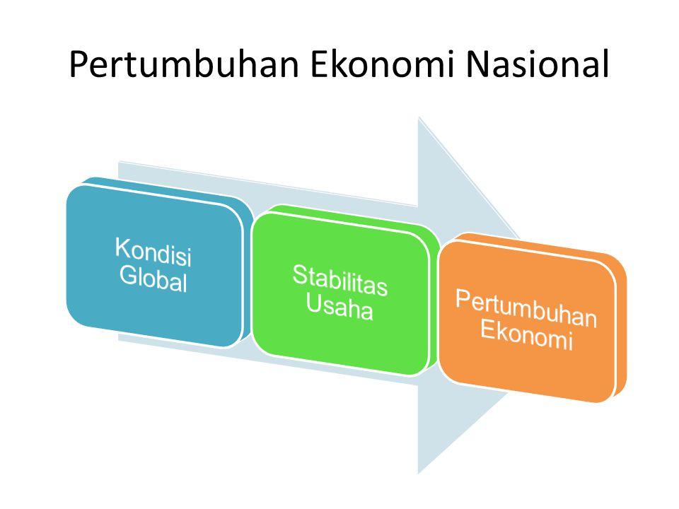 Pertumbuhan Ekonomi Nasional