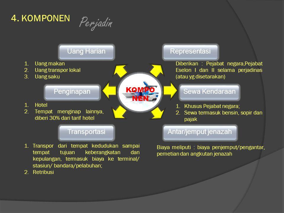 Perjadin 4. KOMPONEN KOMPO NEN Uang Harian Representasi Penginapan