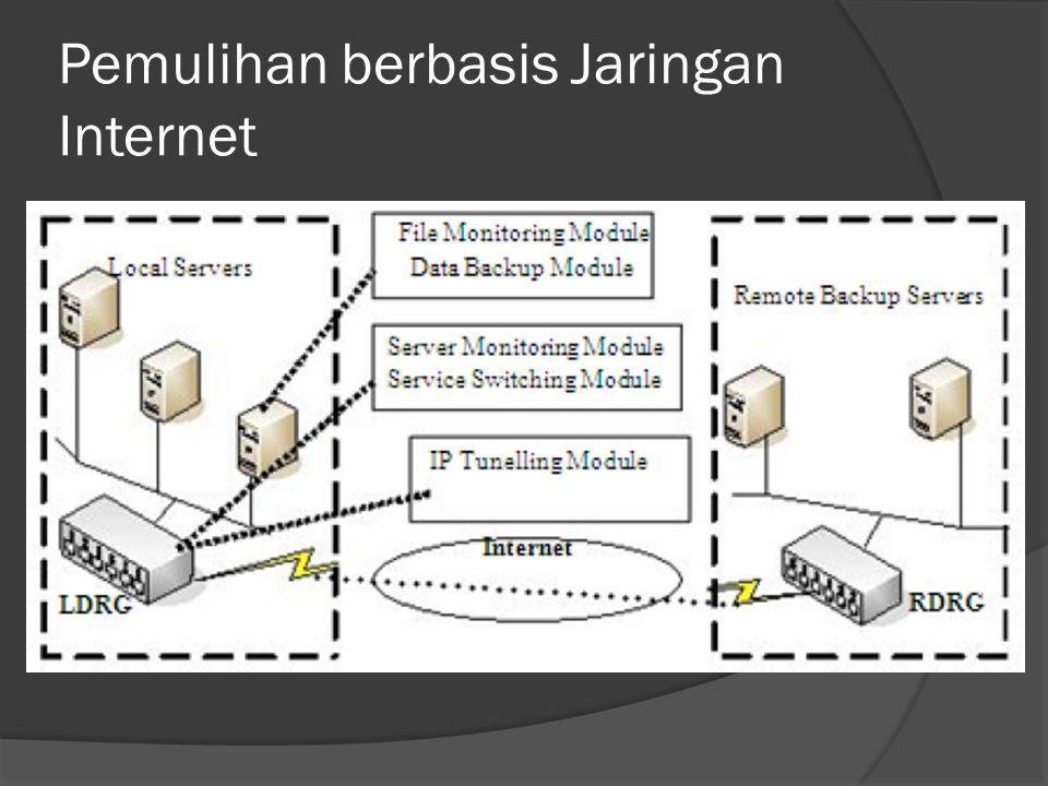 Pemulihan berbasis Jaringan Internet