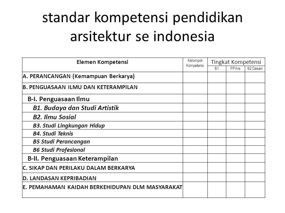 standar kompetensi pendidikan arsitektur se indonesia