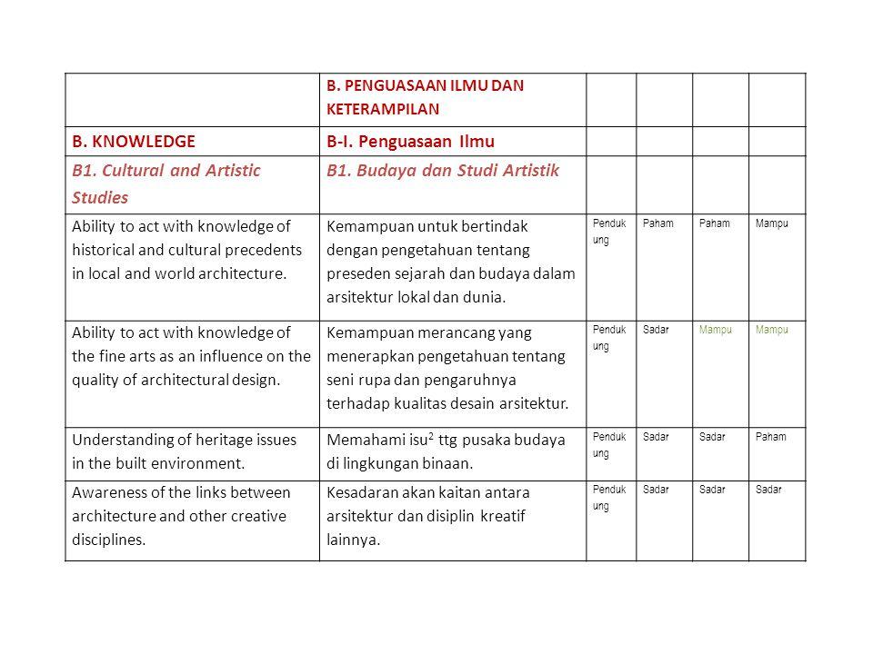 B1. Cultural and Artistic Studies B1. Budaya dan Studi Artistik