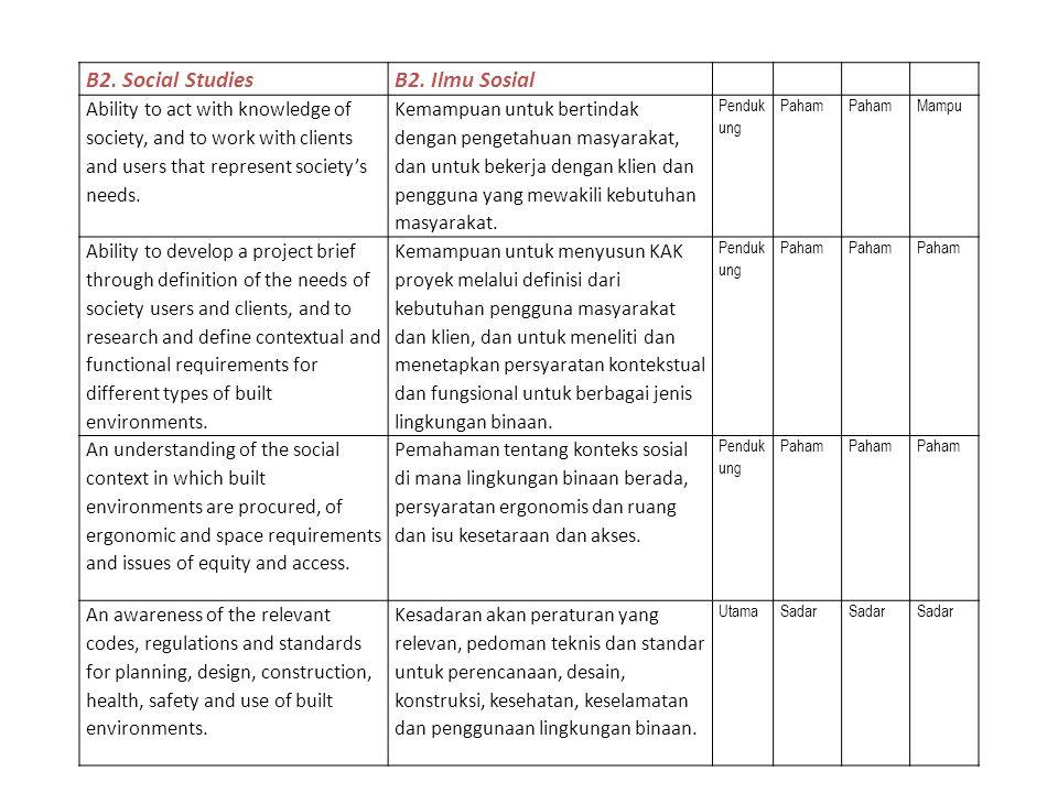 B2. Social Studies B2. Ilmu Sosial