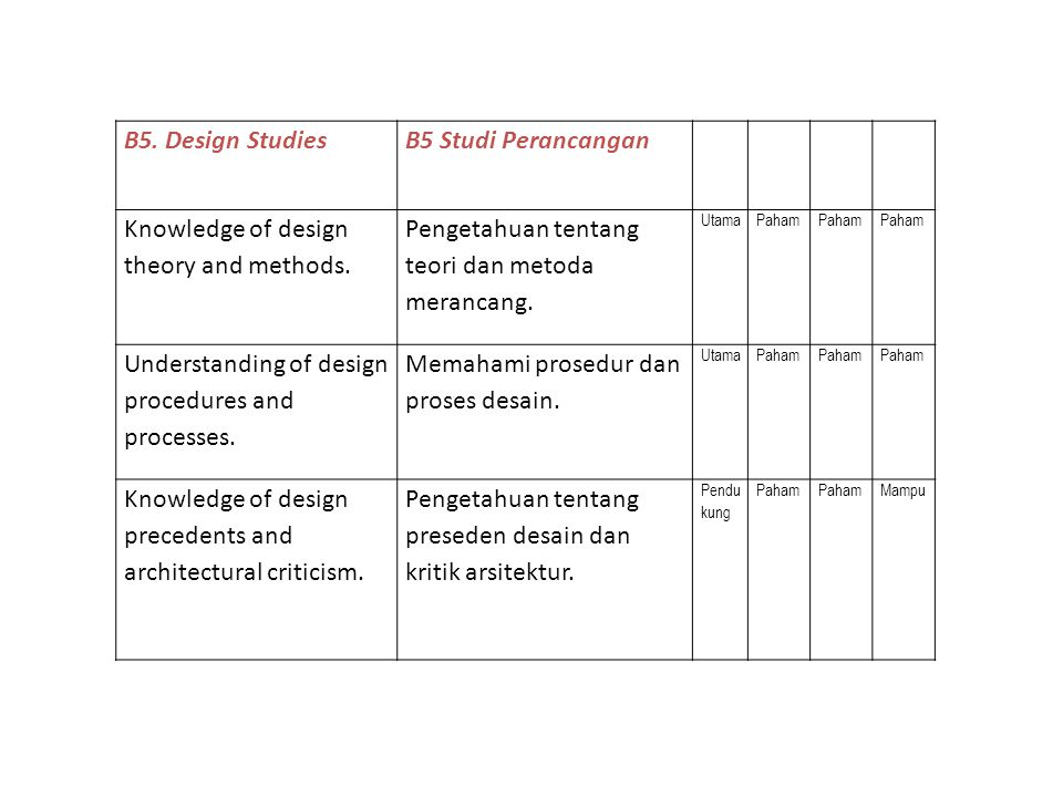 Knowledge of design theory and methods.