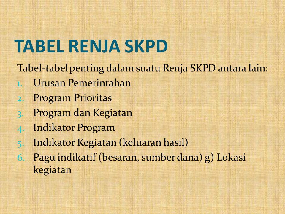TABEL RENJA SKPD Tabel-tabel penting dalam suatu Renja SKPD antara lain: Urusan Pemerintahan. Program Prioritas.