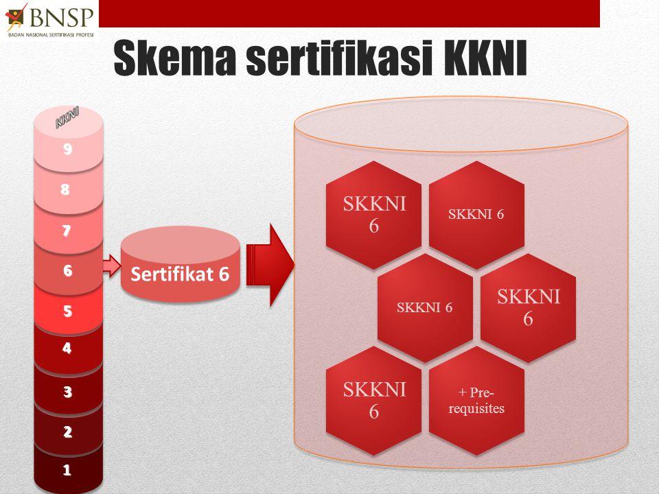 Skema sertifikasi KKNI