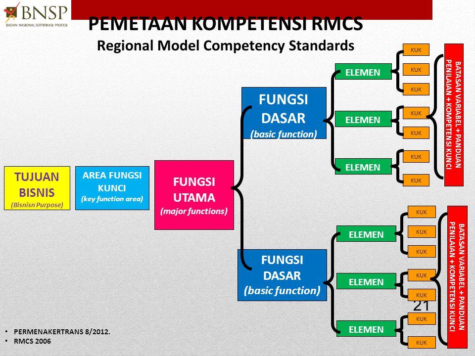 PEMETAAN KOMPETENSI RMCS Regional Model Competency Standards