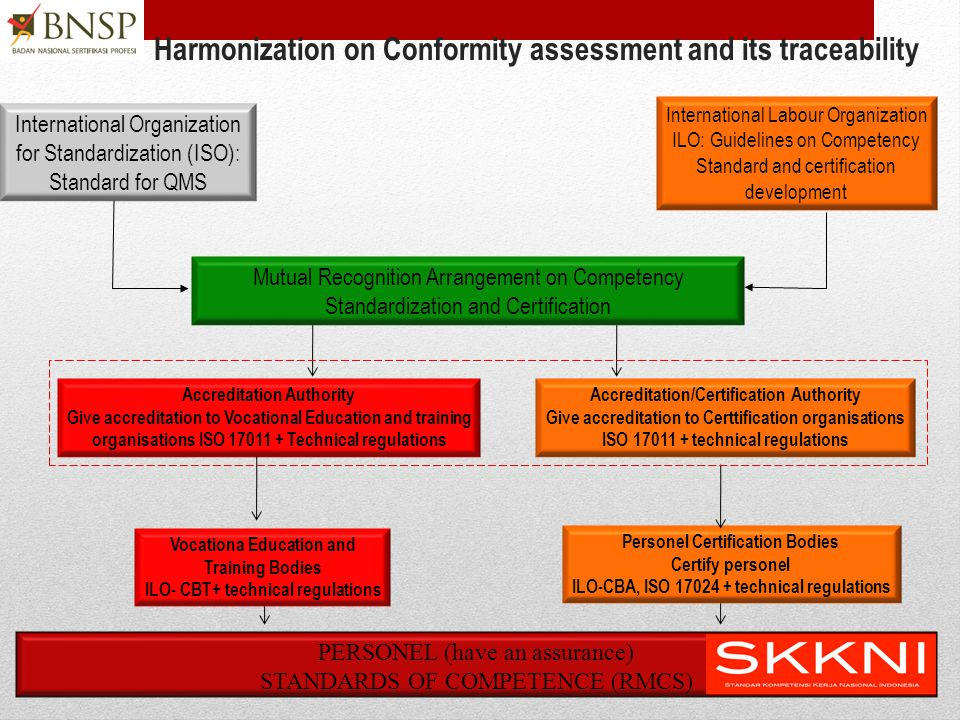 Harmonization on Conformity assessment and its traceability