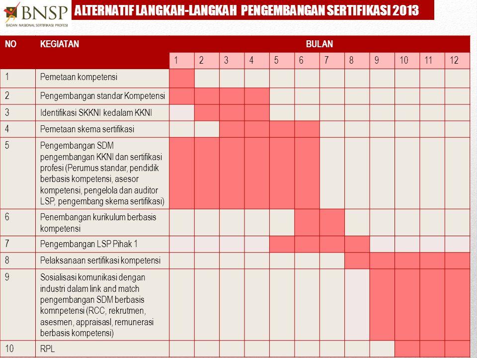 ALTERNATIF LANGKAH-LANGKAH PENGEMBANGAN SERTIFIKASI 2013