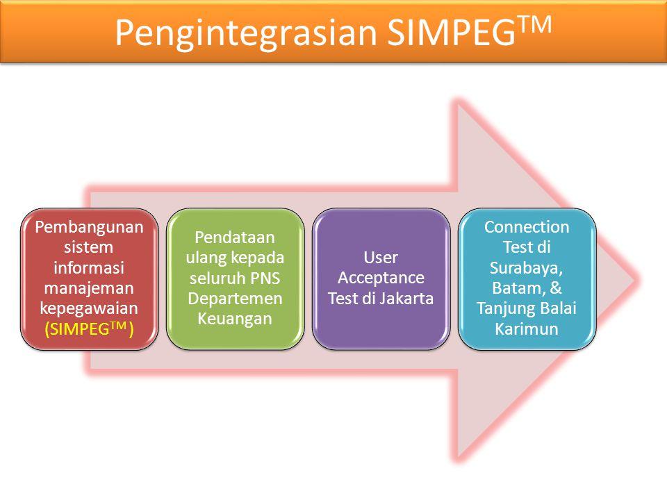 Pengintegrasian SIMPEGTM