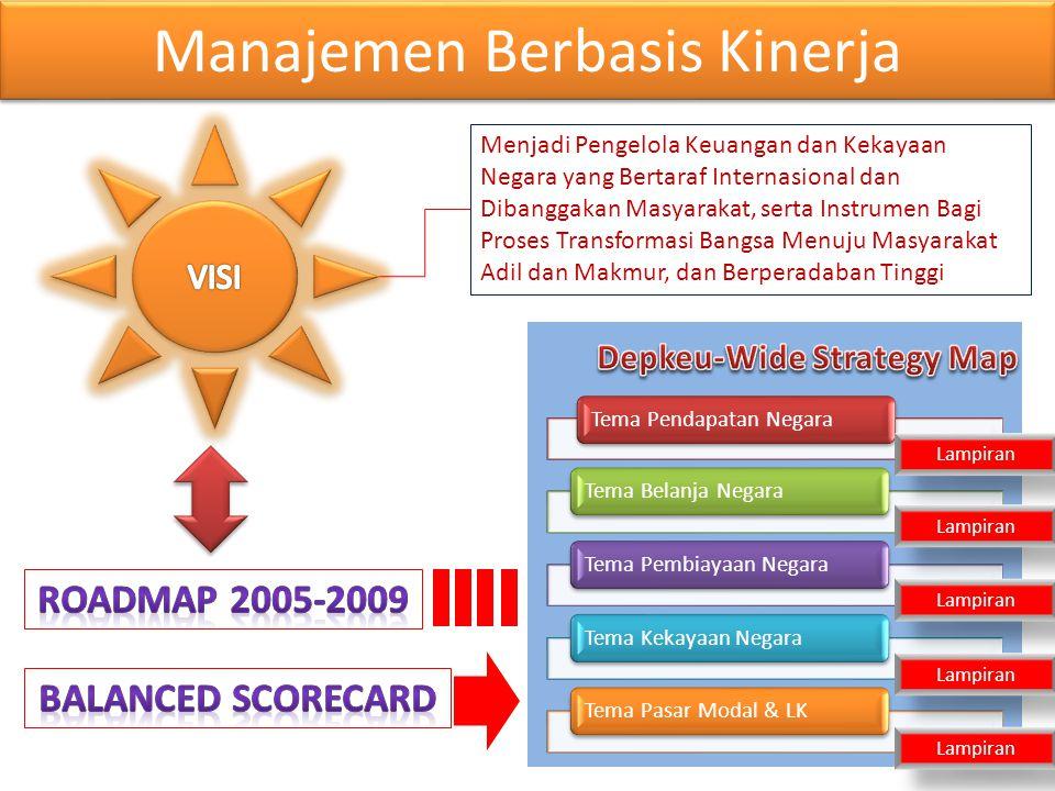 Manajemen Berbasis Kinerja