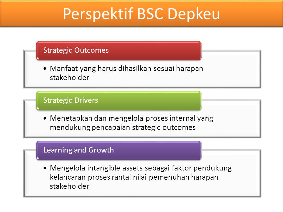 Perspektif BSC Depkeu Strategic Outcomes