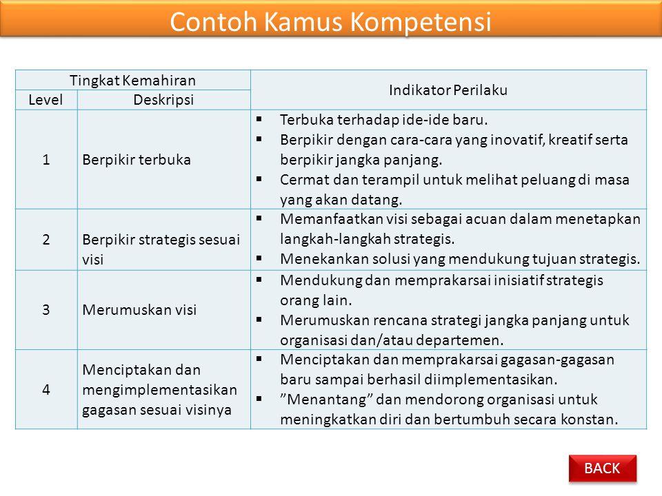Contoh Kamus Kompetensi