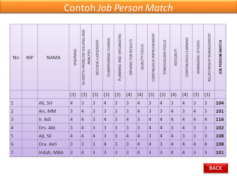 Contoh Job Person Match