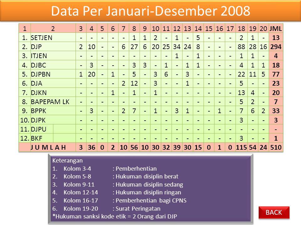 Data Per Januari-Desember 2008