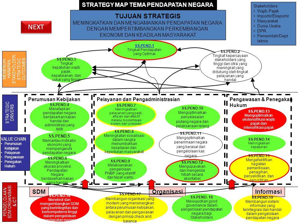 STRATEGY MAP TEMA PENDAPATAN NEGARA