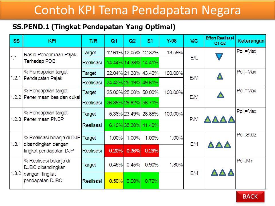 Contoh KPI Tema Pendapatan Negara
