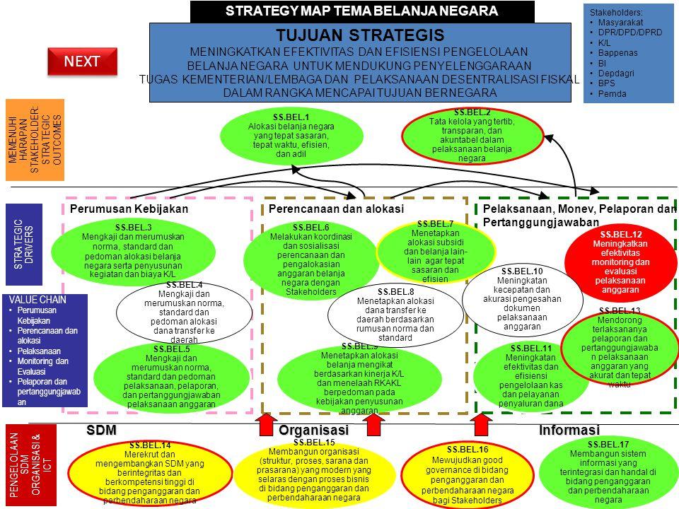 STRATEGY MAP TEMA BELANJA NEGARA