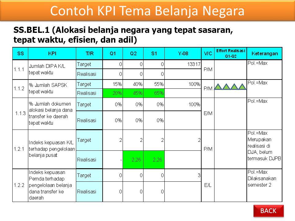 Contoh KPI Tema Belanja Negara