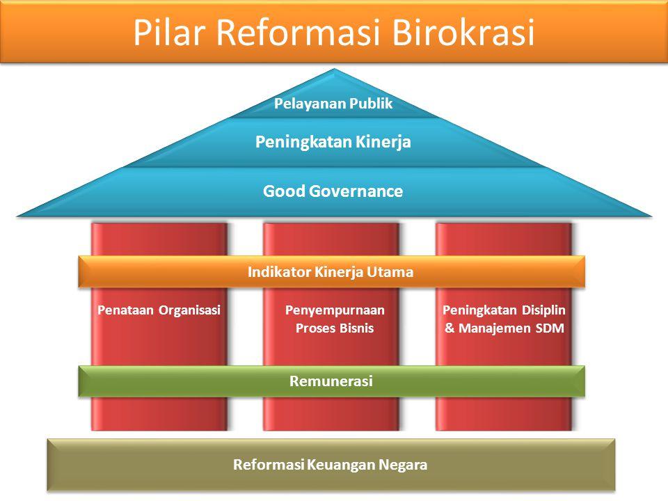 Pilar Reformasi Birokrasi