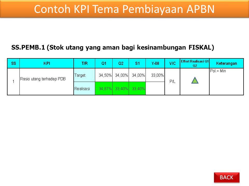Contoh KPI Tema Pembiayaan APBN