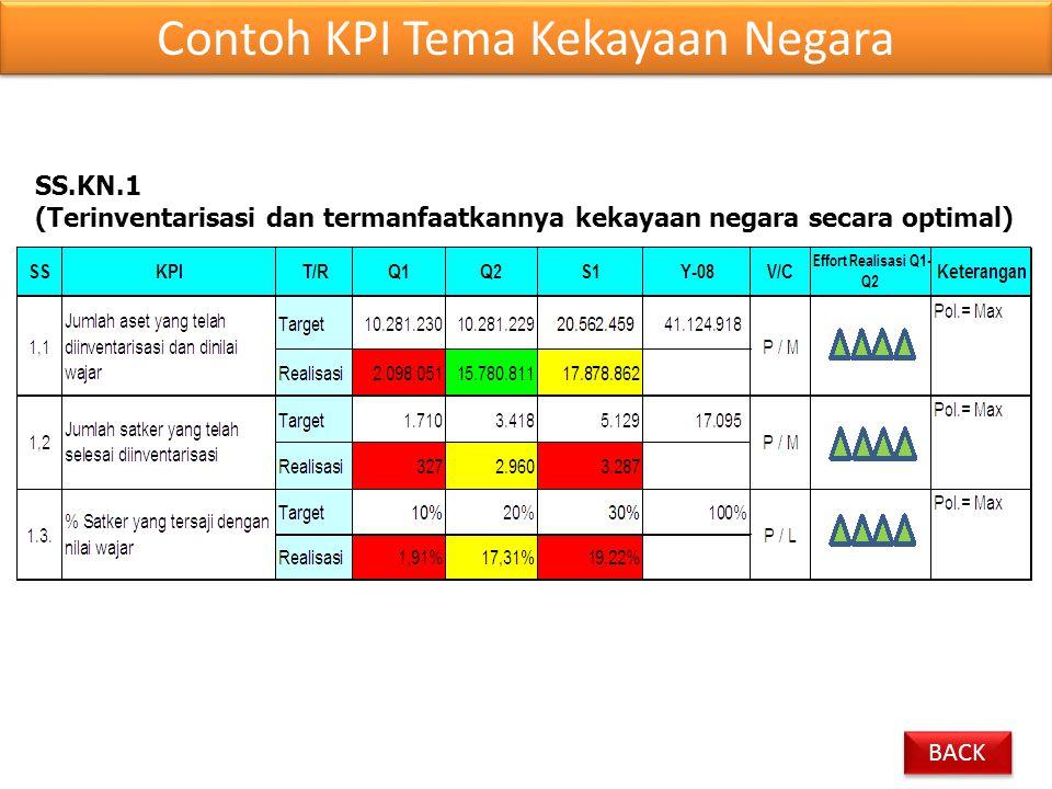 Contoh KPI Tema Kekayaan Negara