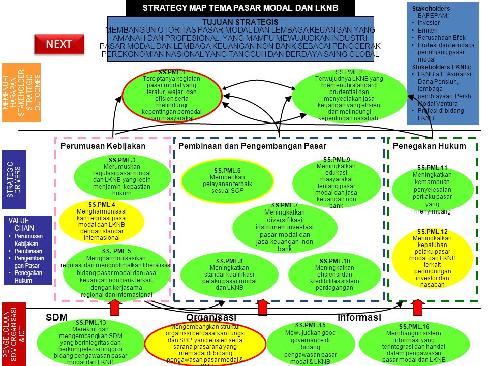 STRATEGY MAP TEMA PASAR MODAL DAN LKNB