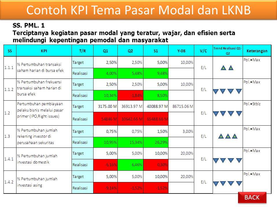 Contoh KPI Tema Pasar Modal dan LKNB