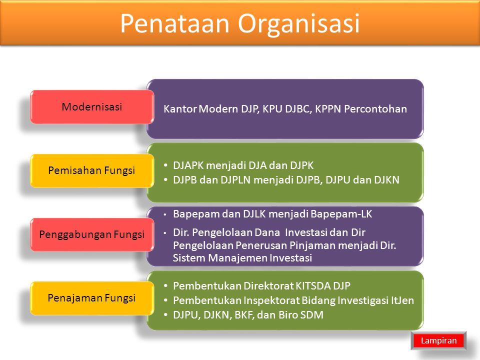 Penataan Organisasi Kantor Modern DJP, KPU DJBC, KPPN Percontohan