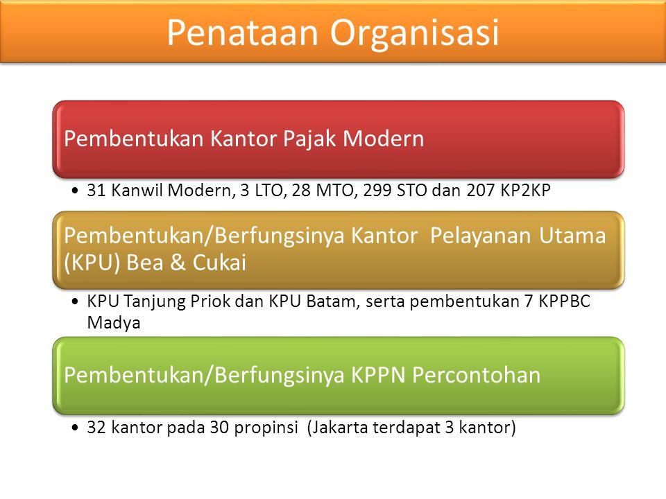 Penataan Organisasi Pembentukan Kantor Pajak Modern