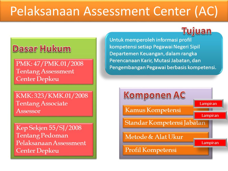 Pelaksanaan Assessment Center (AC)