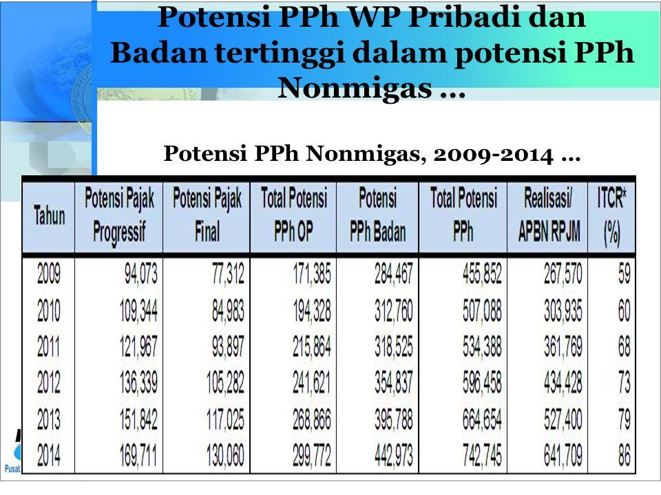 Potensi PPh WP Pribadi dan Badan tertinggi dalam potensi PPh Nonmigas … Potensi PPh Nonmigas, 2009-2014 …