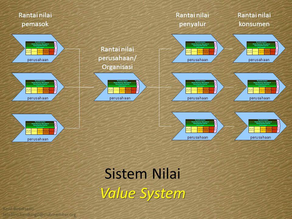 Rantai nilai perusahaan/ Organisasi