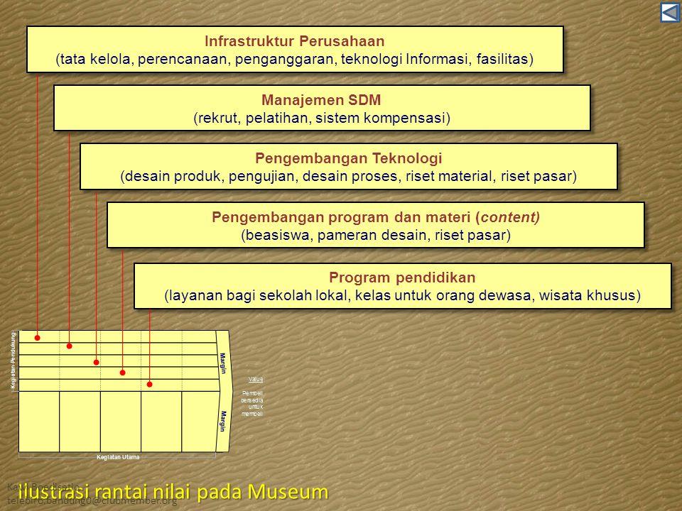 Ilustrasi rantai nilai pada Museum
