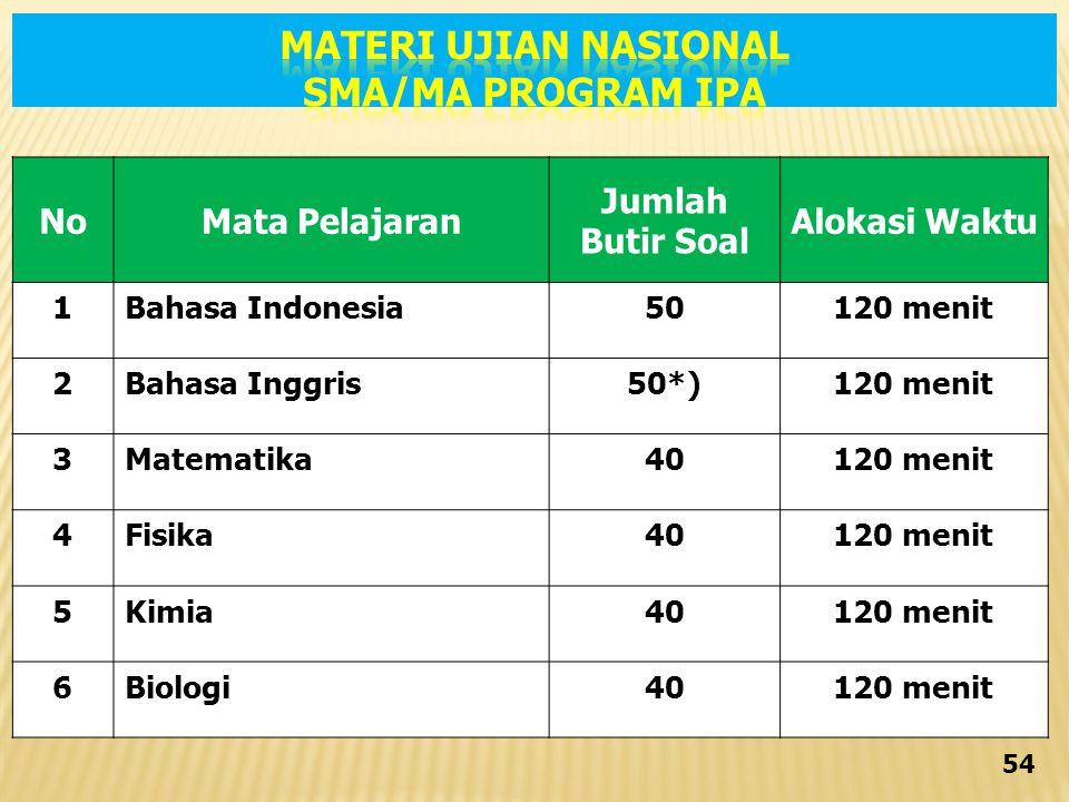 MATERI UJIAN NASIONAL SMA/MA PROGRAM IPA