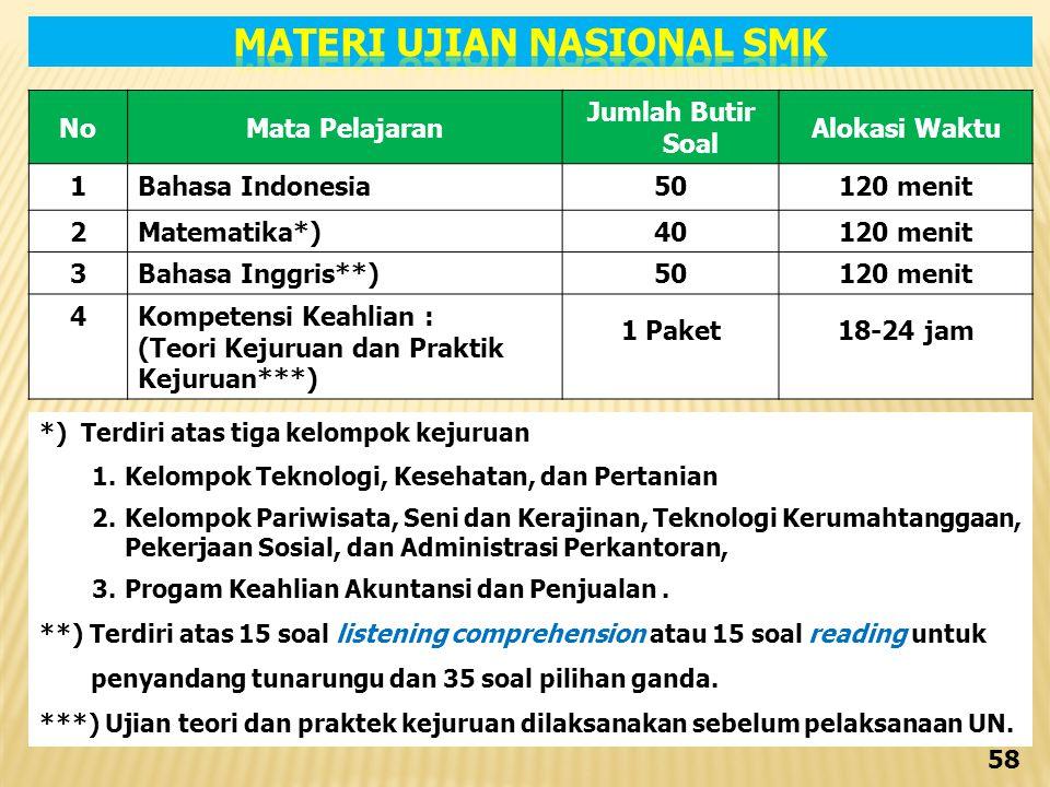 MATERI UJIAN NASIONAL SMK