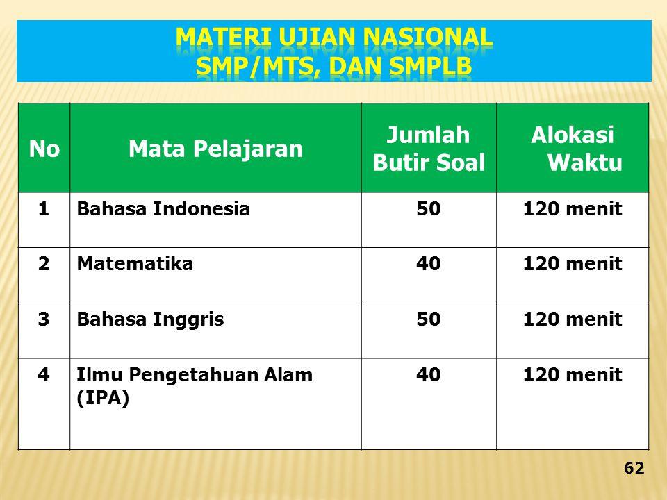 MATERI UJIAN NASIONAL SMP/MTs, DAN SMPLB