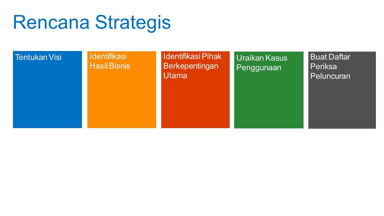 Rencana Strategis Agenda Tentukan Visi Identifikasi Hasil Bisnis