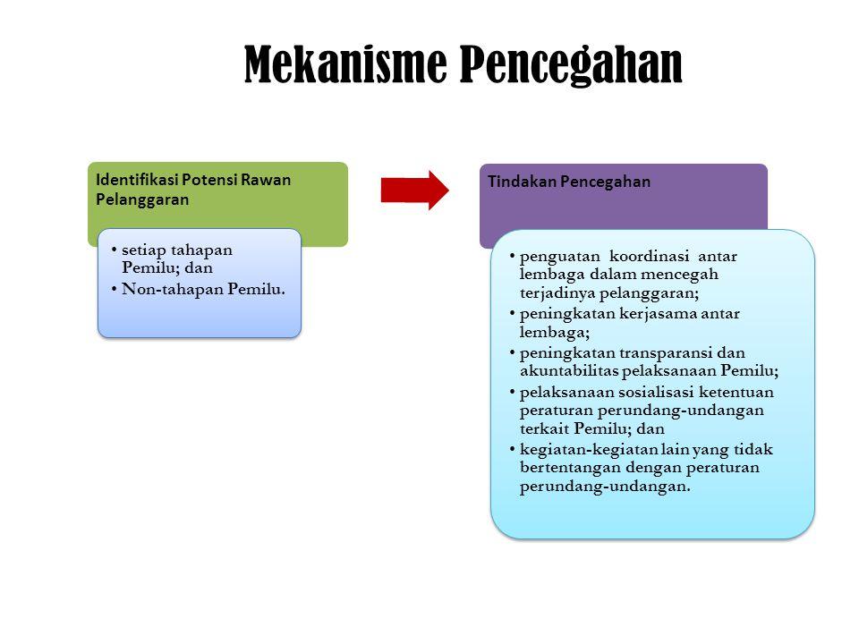 Mekanisme Pencegahan Identifikasi Potensi Rawan Pelanggaran