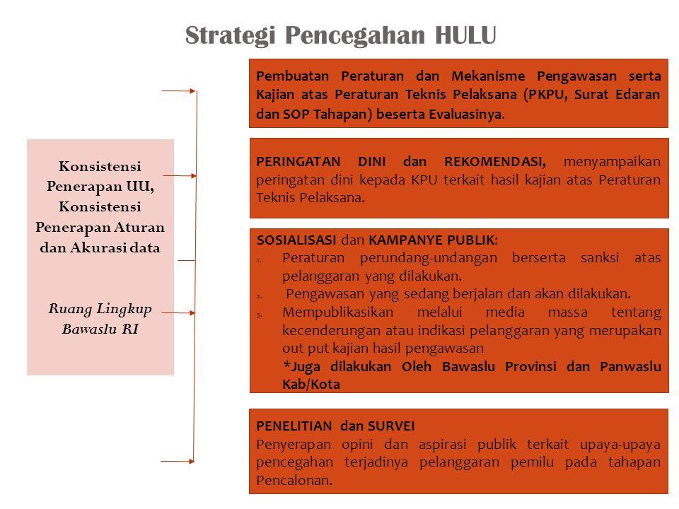 Strategi Pencegahan HULU