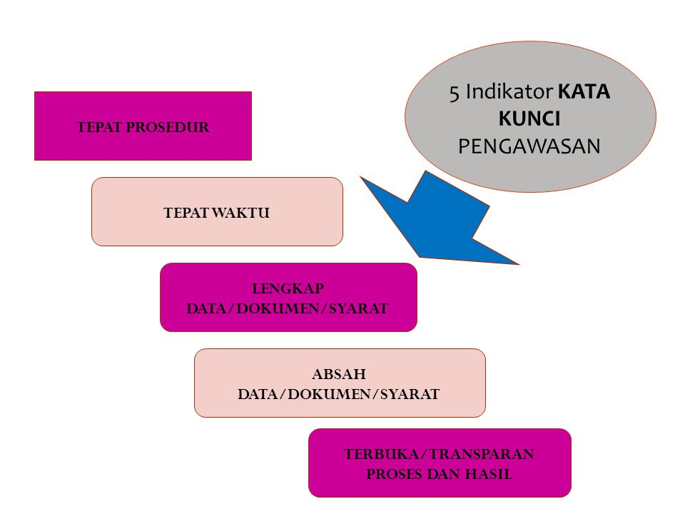 LENGKAP DATA/DOKUMEN/SYARAT
