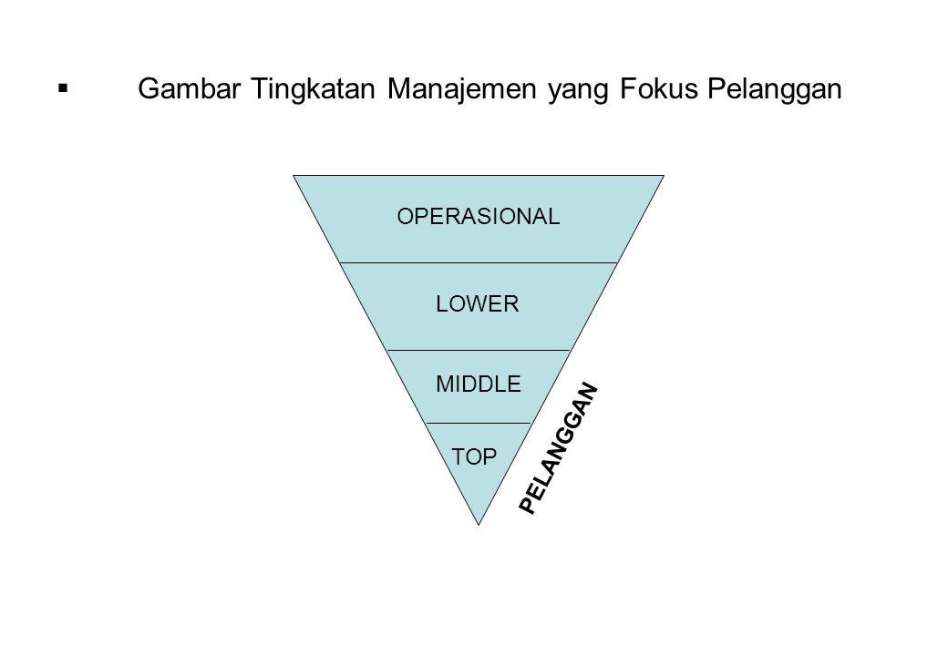 Gambar Tingkatan Manajemen yang Fokus Pelanggan