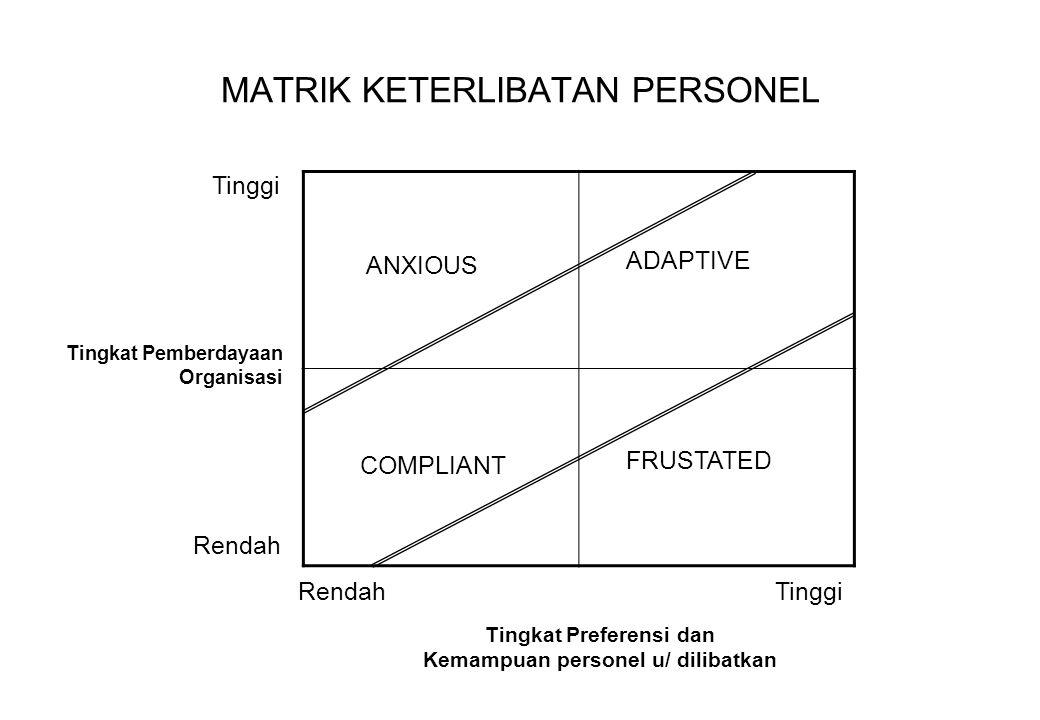 MATRIK KETERLIBATAN PERSONEL