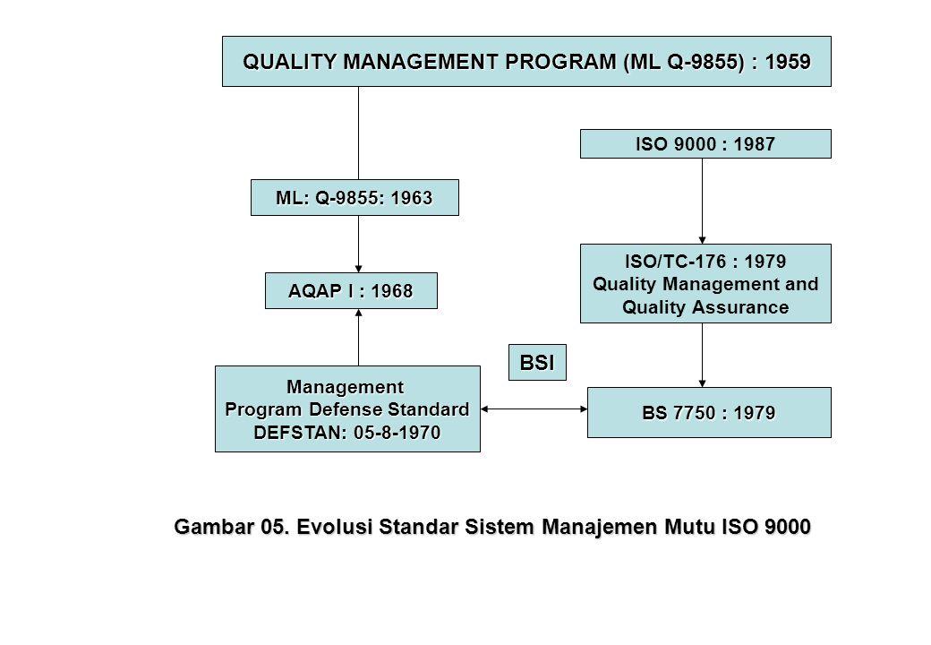 QUALITY MANAGEMENT PROGRAM (ML Q-9855) : 1959 BSI